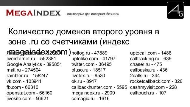 Количество доменов второго уровня в зоне .ru со счетчиками (индекс megaindex.com)Яндекс Метрика - 825504 liveinternet.ru –...