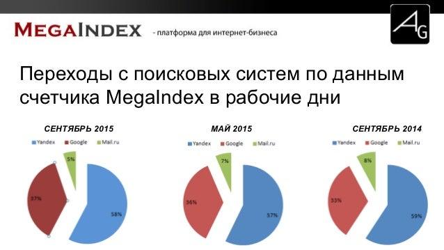 Переходы с поисковых систем по данным счетчика MegaIndex в рабочие дни СЕНТЯБРЬ 2015 МАЙ 2015 СЕНТЯБРЬ 2014
