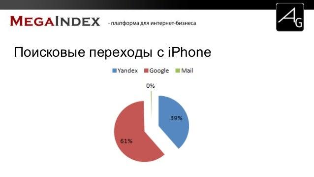 Поисковые переходы с iPhone