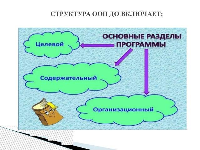 СТРУКТУРА ООП ДО ВКЛЮЧАЕТ: