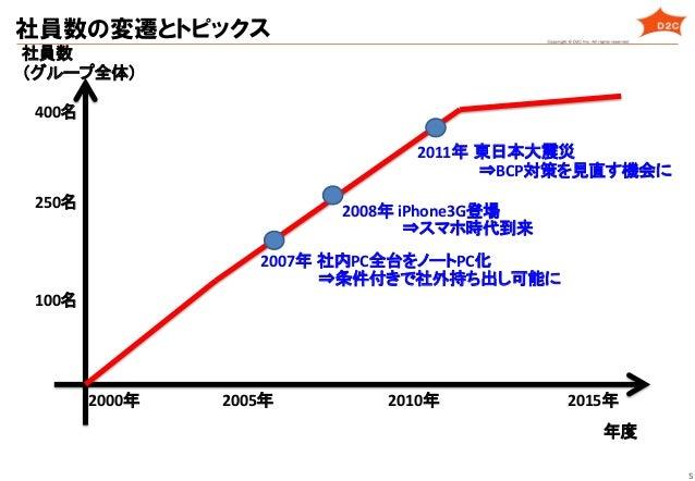 5 社員数   (グループ全体)   年度   2005年   2010年   2015年   100名   400名   社員数の変遷とトピックス 2011年 東日本大震災   2008年  iPhon...