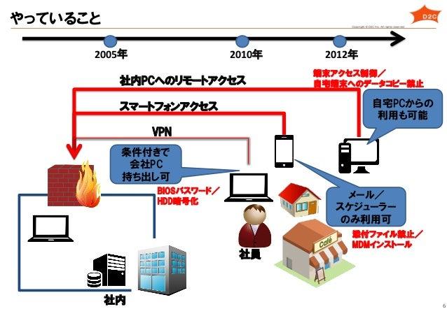 6 VPN 社員 条件付きで 会社PC 持ち出し可 社内 2005年   スマートフォンアクセス 2010年   メール/ スケジューラー のみ利用可 社内PCへのリモートアクセス 2012年   自宅PCからの 利用も可能 BIO...