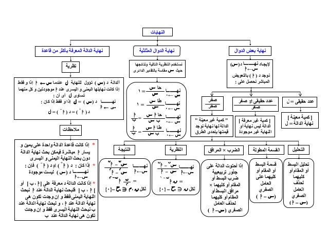 حل كتاب الرياضيات للصف الثالث الثانوي سوريا