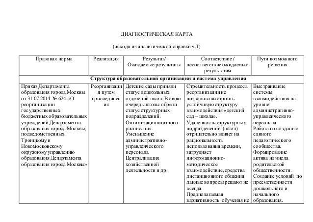 ДИАГНОСТИЧЕСКАЯ КАРТА (исходя из аналитической справки ч.1) Правовая норма Реализация Результат/ Ожидаемые результаты Соот...
