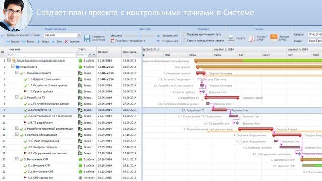 Контрольные точки – это обязательства Руководителя проекта перед Заказчиком.