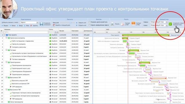 Топ-менеджер осуществляет мониторинг выполнения проектов