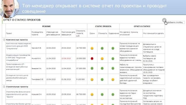 Информация по прогрессу проектов может быть представлена визуально в виде графиков