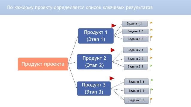 По каждому проекту определяется список ключевых результатов