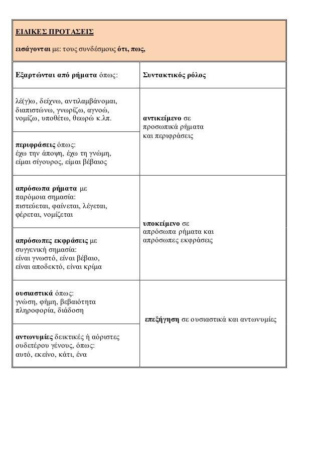 ΕΙΔΙΚΕΣ ΠΡΟΤΑΣΕΙΣ εισάγονται με: τους συνδέσμους ότι, πως, Eξαρτώνται από ρήματα όπως: Συντακτικός ρόλος λέ(γ)ω, δείχνω, α...