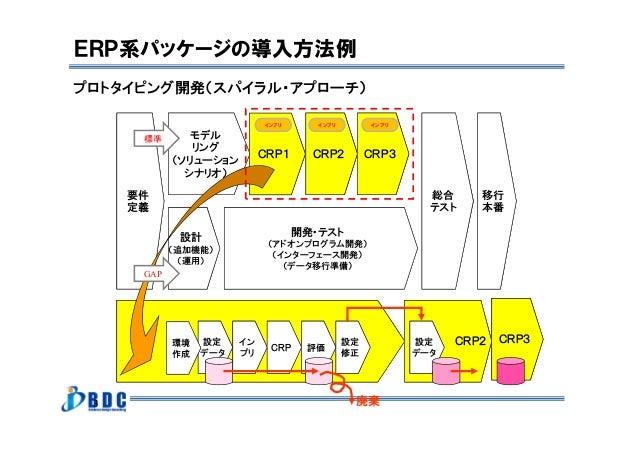 3 プロトタイピング開発(スパイラル・アプローチ) ERP系パッケージの導入方法例 要件 定義 モデル リング (ソリューション シナリオ) CRP1 CRP2 CRP3 (追加機能) 設計 (追加機能) (運用) 開発・テスト (アドオンプロ...