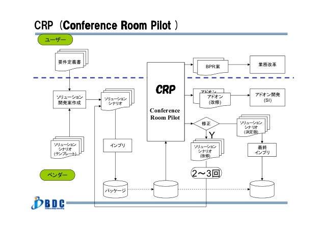 4 要件定義書 パッケージ ソリューション シナリオ (テンプレート) ソリューション シナリオ ソリューション 開発案作成 インプリ CRPCRPCRPCRP Conference Room Pilot ソリューション シナリオ (改修) B...
