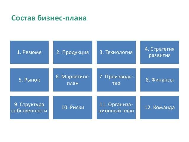 Состав бизнес-плана 1. Резюме 2. Продукция 3. Технология 4. Стратегия развития 5. Рынок 6. Маркетинг- план 7. Производс- т...