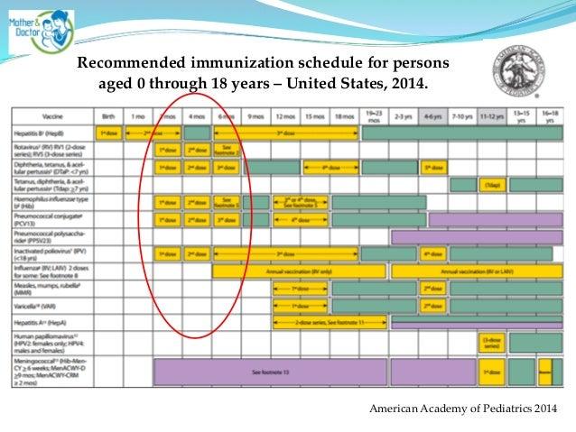 Превенар прививка схема вакцинации