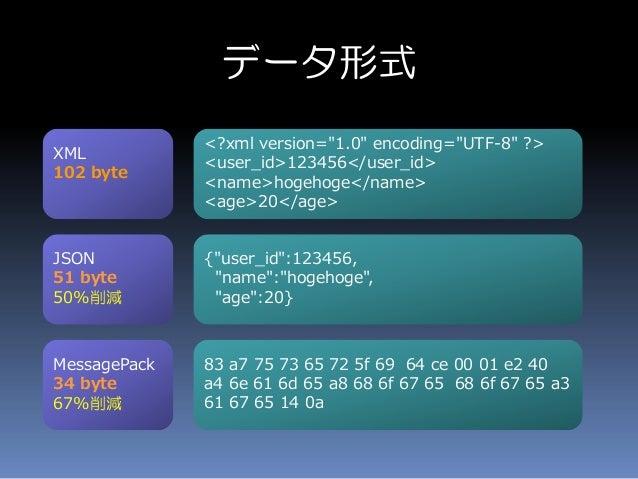 """データ形式 <?xml version=""""1.0"""" encoding=""""UTF-8"""" ?> <user_id>123456</user_id> <name>hogehoge</name> <age>20</age> {""""user_id"""":123..."""