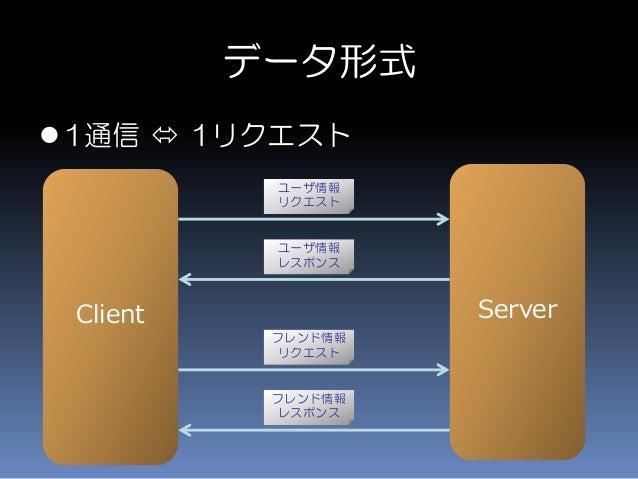 データ形式 1通信  1リクエスト Client Server ユーザ情報 リクエスト ユーザ情報 レスポンス フレンド情報 リクエスト フレンド情報 レスポンス