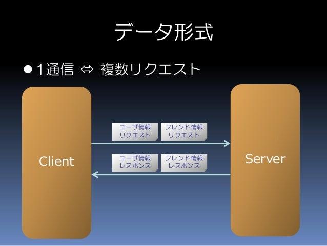データ形式 1通信  複数リクエスト Client Server ユーザ情報 リクエスト ユーザ情報 レスポンス フレンド情報 リクエスト フレンド情報 レスポンス