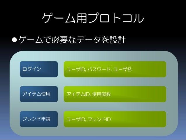 ゲーム用プロトコル ユーザID, パスワード, ユーザ名 ゲームで必要なデータを設計 ログイン アイテムID, 使用個数アイテム使用 ユーザID, フレンドIDフレンド申請