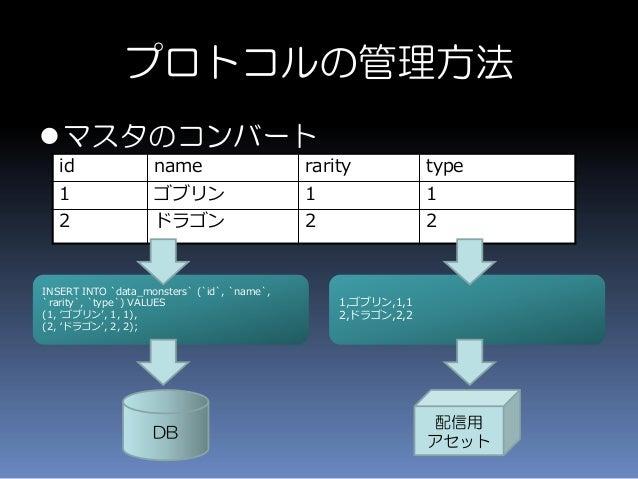 マスタのコンバート プロトコルの管理方法 id name rarity type 1 ゴブリン 1 1 2 ドラゴン 2 2 INSERT INTO `data_monsters` (`id`, `name`, `rarity`, `type...