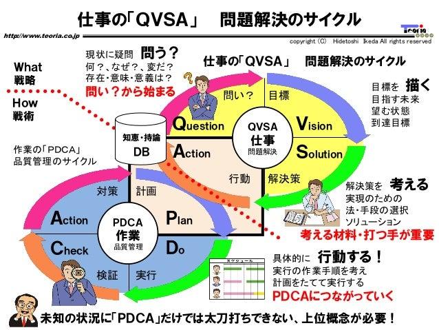 仕事の「QVSA」 問題解決のサイクル http://www.teoria.co.jp copyright (C) Hidetoshi Ikeda All rights reserved Vision SolutionAction Questi...