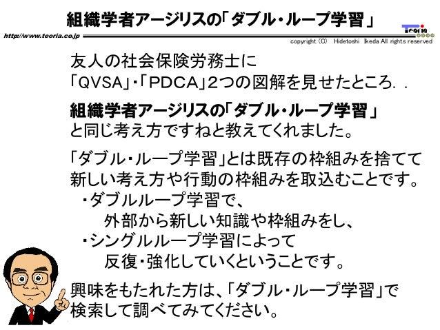 組織学者アージリスの「ダブル・ループ学習」 http://www.teoria.co.jp copyright (C) Hidetoshi Ikeda All rights reserved 友人の社会保険労務士に 「QVSA」・「PDCA」2...