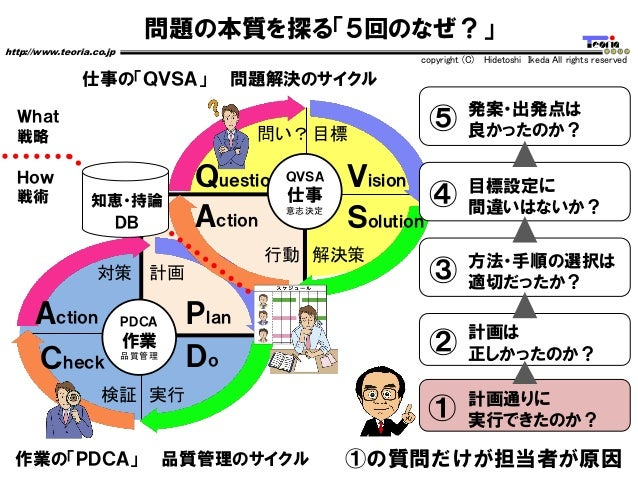 問題の本質を探る「5回のなぜ?」 http://www.teoria.co.jp copyright (C) Hidetoshi Ikeda All rights reserved 作業の「PDCA」 品質管理のサイクル Vision Solu...