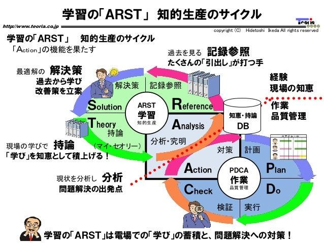 学習の「ARST」 知的生産のサイクル http://www.teoria.co.jp copyright (C) Hidetoshi Ikeda All rights reserved 学習の「ARST」は電場での「学び」の蓄積と、問題解決へ...