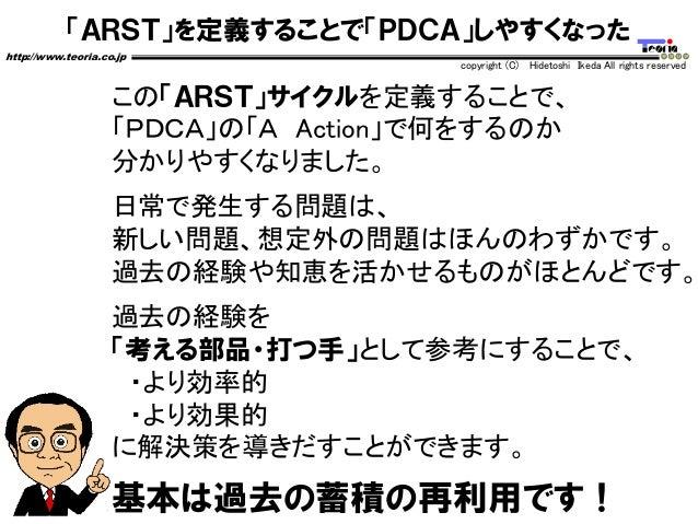 「ARST」を定義することで「PDCA」しやすくなった http://www.teoria.co.jp copyright (C) Hidetoshi Ikeda All rights reserved この「ARST」サイクルを定義することで...
