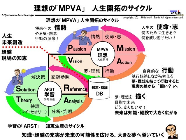 理想の「MPVA」 人生開拓のサイクル http://www.teoria.co.jp copyright (C) Hidetoshi Ikeda All rights reserved Passion Vision Mission Actio...