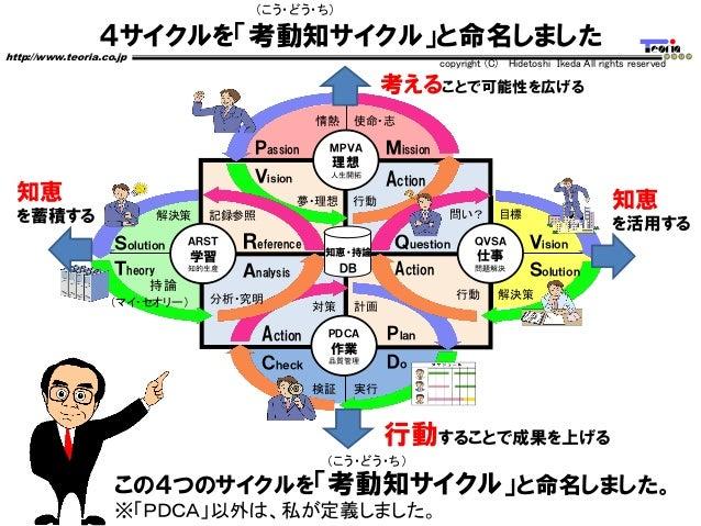 4サイクルを「考動知サイクル」と命名しました http://www.teoria.co.jp copyright (C) Hidetoshi Ikeda All rights reserved Passion Vision Mission Ac...