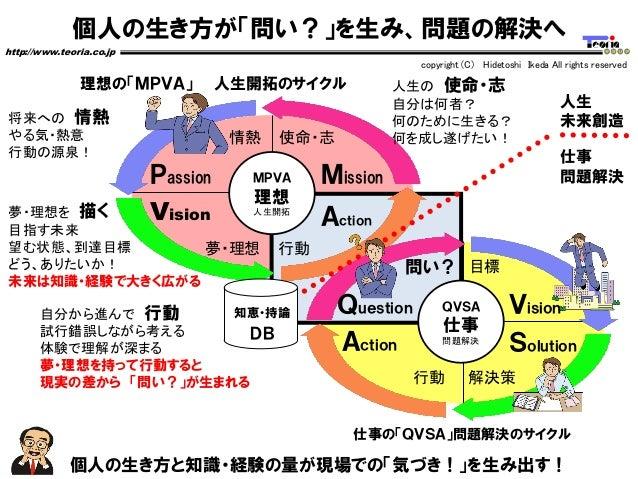 個人の生き方が「問い?」を生み、問題の解決へ http://www.teoria.co.jp copyright (C) Hidetoshi Ikeda All rights reserved 個人の生き方と知識・経験の量が現場での「気づき!」...