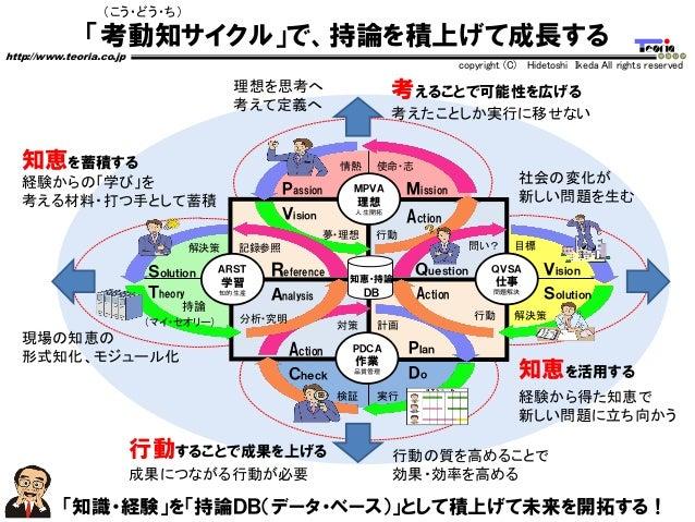 「考動知サイクル」で、持論を積上げて成長する http://www.teoria.co.jp copyright (C) Hidetoshi Ikeda All rights reserved Passion Vision Mission Ac...