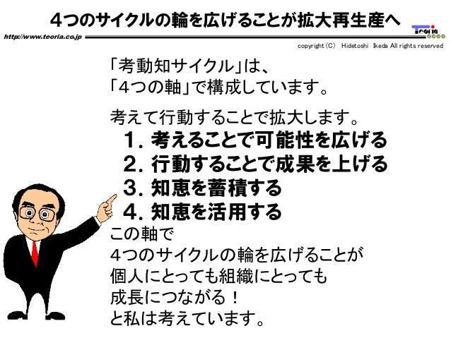4つのサイクルの輪を広げることが拡大再生産へ http://www.teoria.co.jp copyright (C) Hidetoshi Ikeda All rights reserved 「考動知サイクル」は、 「4つの軸」で構成していま...