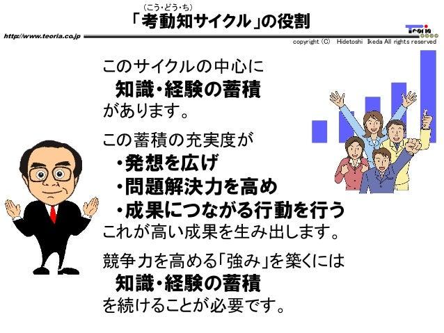 「考動知サイクル」の役割 http://www.teoria.co.jp copyright (C) Hidetoshi Ikeda All rights reserved このサイクルの中心に 知識・経験の蓄積 があります。 この蓄積の充実度...