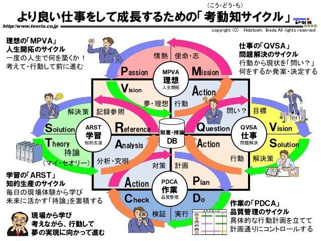 より良い仕事をして成長するための「考動知サイクル」 http://www.teoria.co.jp copyright (C) Hidetoshi Ikeda All rights reserved 作業の「PDCA」 品質管理のサイクル 具体...