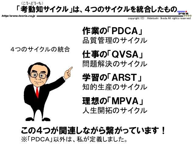 「考動知サイクル」は、4つのサイクルを統合したもの http://www.teoria.co.jp copyright (C) Hidetoshi Ikeda All rights reserved (こう・どう・ち) 作業の「PDCA」 品質...
