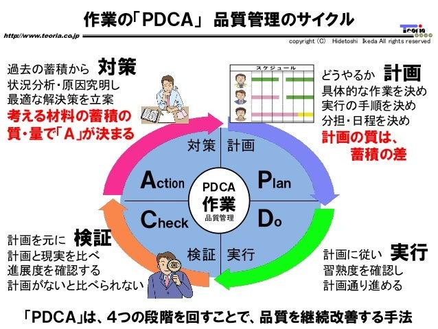 作業の「PDCA」 品質管理のサイクル http://www.teoria.co.jp copyright (C) Hidetoshi Ikeda All rights reserved 「PDCA」は、4つの段階を回すことで、品質を継続改善す...