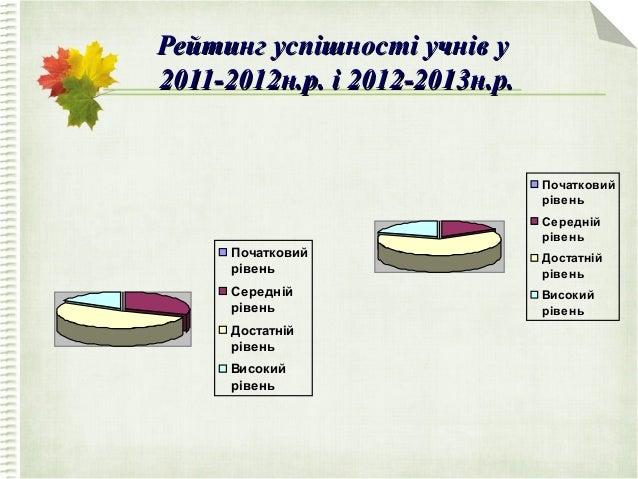 Рейтинг успішності учнів уРейтинг успішності учнів у 2011-2012н.р. і 2012-2013н.р.2011-2012н.р. і 2012-2013н.р. Початковий...