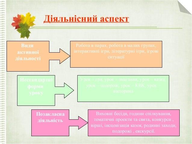 Діяльнісний аспект Види активної діяльності Нестандартні форми уроку Позакласна діяльність Робота в парах, робота в малих ...