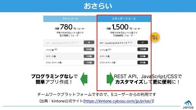 • これまで作成したアプリをそのまま運用するためには 「ライトコース」 • これから紹介するカスタマイズを適用するためには「ス タンダードコース」 (出典:kintone公式サイト[https://kintone.cybozu.com/jp...