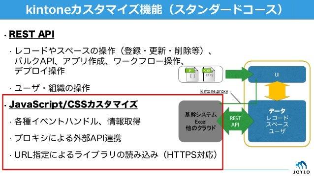 ][ fa ʻ' '' '' • REST API • レコードやスペースの操作(登録・更新・削除等)、 バルクAPI、アプリ作成、ワークフロー操作、 デプロイ操作 • ユーザ・組織の操作 • JavaScript/CSSカスタマイズ ...
