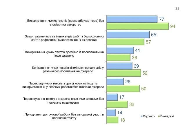 Переважна більшість студентів (понад 90%) використовує плагіат в тій чи іншій формі. o Знання про те, що їхні дії є плагіа...