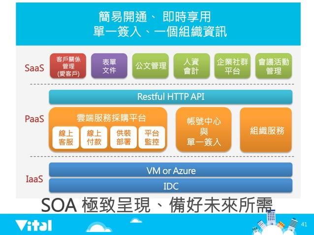 VM or Azure  SaaS IaaS 簡易開通、 即時享用 單一簽入、一個組織資訊  SOA 極致呈現、備好未來所需 IDC PaaS  Restful HTTP API 客戶關係 管理 (愛客戶) 表單 文件 供裝 部署 人資 ...