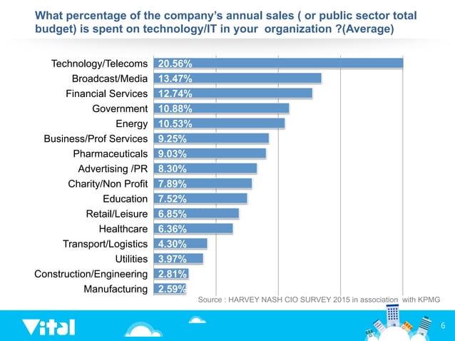 20.56% 13.47% 12.74% 10.88% 10.53% 9.25% 9.03% 8.30% 7.89% 7.52% 6.85% 6.36% 4.30% 3.97% 2.81% 2.59% Technology/Telecoms B...
