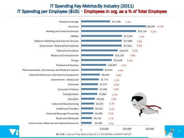 IT Spending Key Metrics:By Industry (2011) IT Spending per Employee ($US)、Employees in org. as a % of Total Employee 7