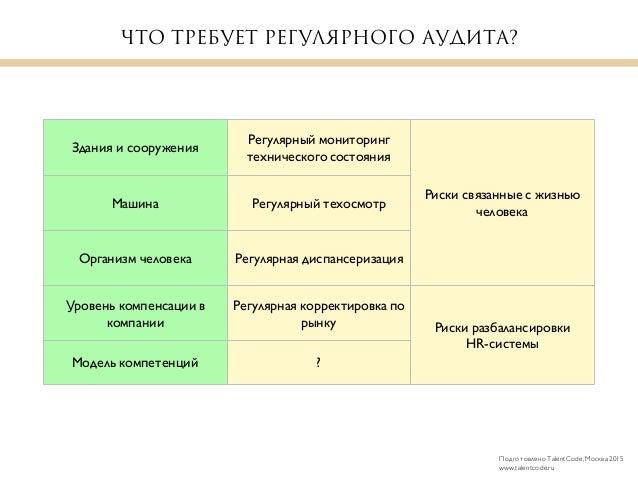 Валидность модели компетенций Slide 2