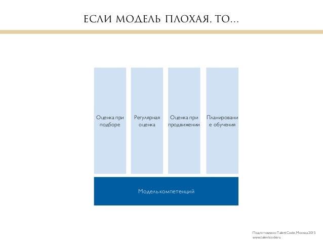 Валидность модели компетенций Slide 3