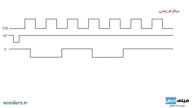 تحلیل مدارهای ترتیبی همزمان- نمونه سوال امتحانی Slide 3