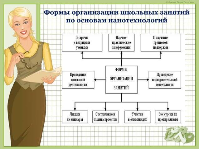 © Фокина Лидия Петровна Формы организации школьных занятий по основам нанотехнологий