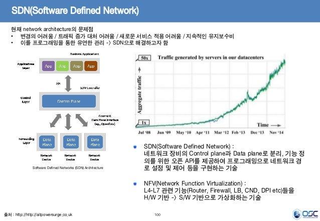 100 SDN(Software Defined Network) 현재 network architecture의 문제점 • 변경의 어려움 / 트래픽 증가 대처 어려움 / 새로운 서비스 적용 어려움 / 지속적인 유지보수비 • 이...