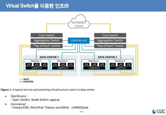 101 Virtual Switch을 이용한 인프라 OpenSource : - Open vSwitch, Snabb Switch Lagopus Commercial : - Vmware ESXi, Wind River Titan...